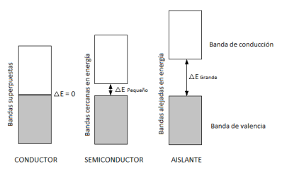 bandas-valencia-conduccion-conductor-semiconductor-aislante